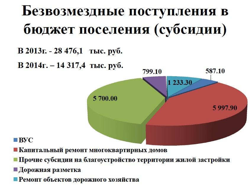 Безвозмездные поступления в бюджет поселения (субсидии)