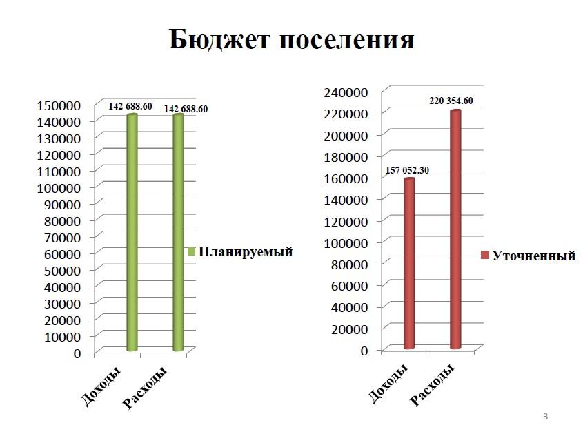 Бюджет поселения за 2014 год