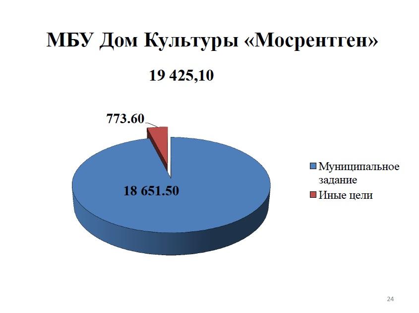 МБУ Дом Культуры Мосрентген