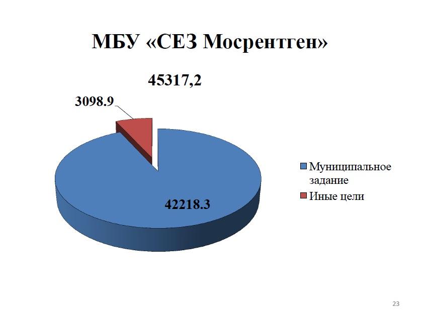 МБУ СЕЗ Мосрентген