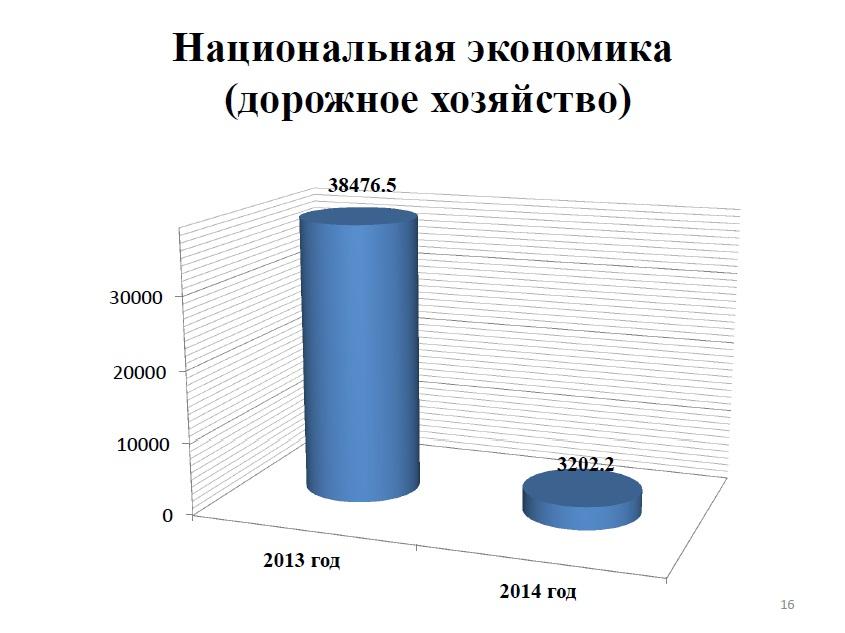 Национальная экономика(дорожное хозяйство)